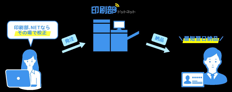 印刷部ドットネットの注文フロー図