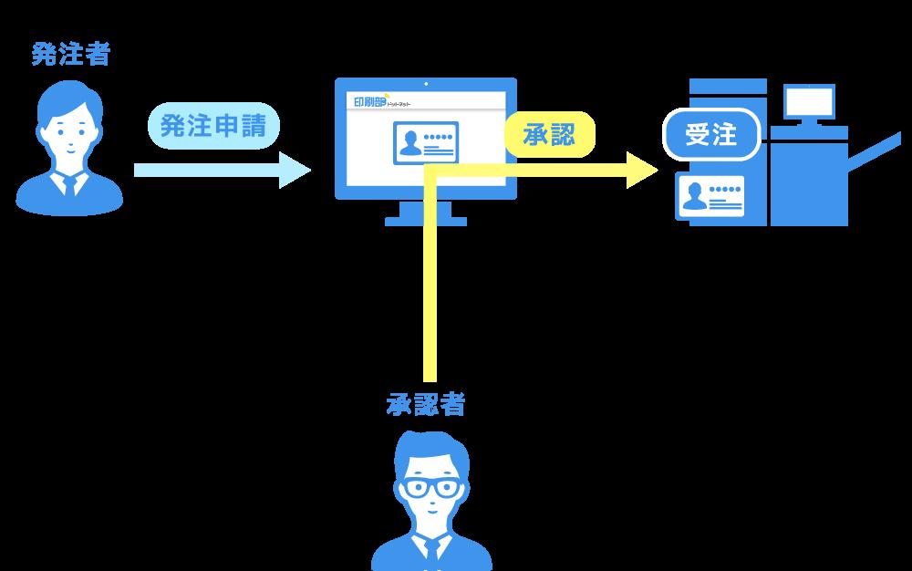 印刷部ドットネットの承認イメージ図