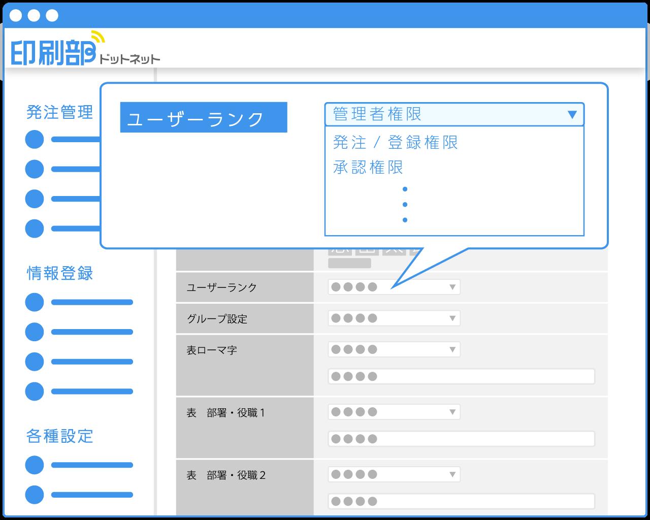 印刷部ドットネットの作業権限設定機能イメージ