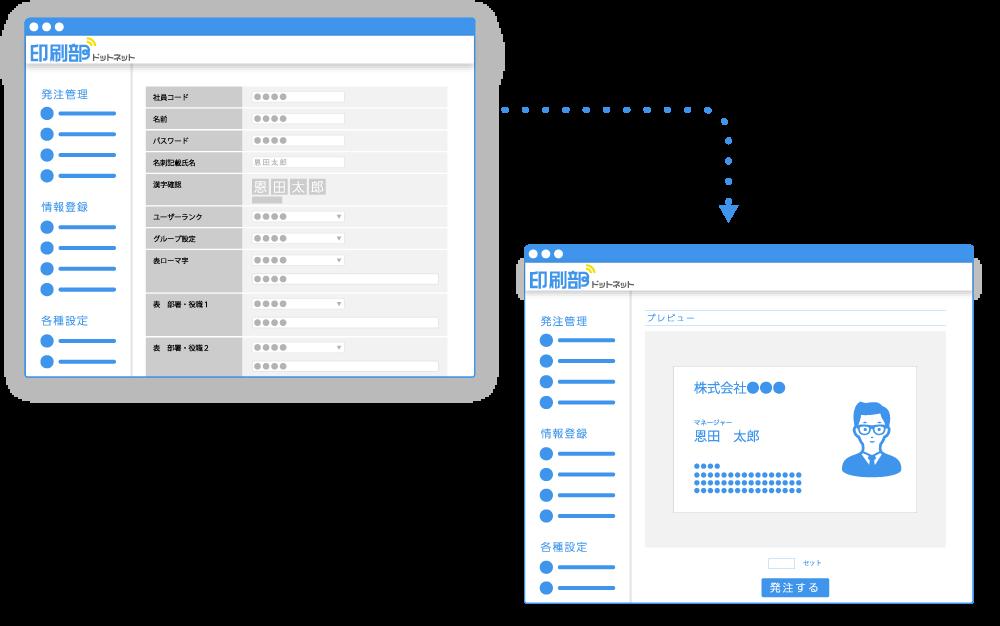 印刷部ドットネットの名刺情報編集・反映機能の画面イメージ