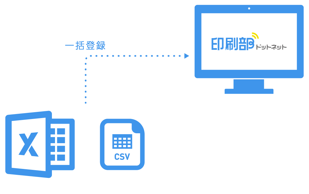 印刷部ドットネットにエクセルやcsvでの一括登録のイメージ図