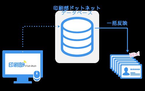 印刷部ドットネットのデータベース管理の図